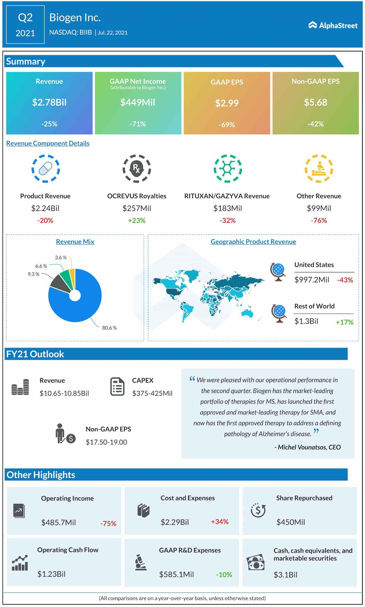 Biogen Q2 2021 earnings infographic