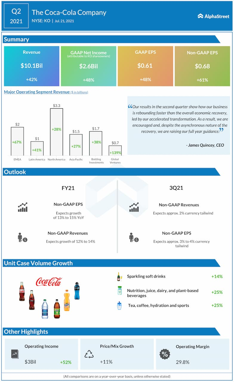 The Coca-Cola Q2 2021 earnings infographic