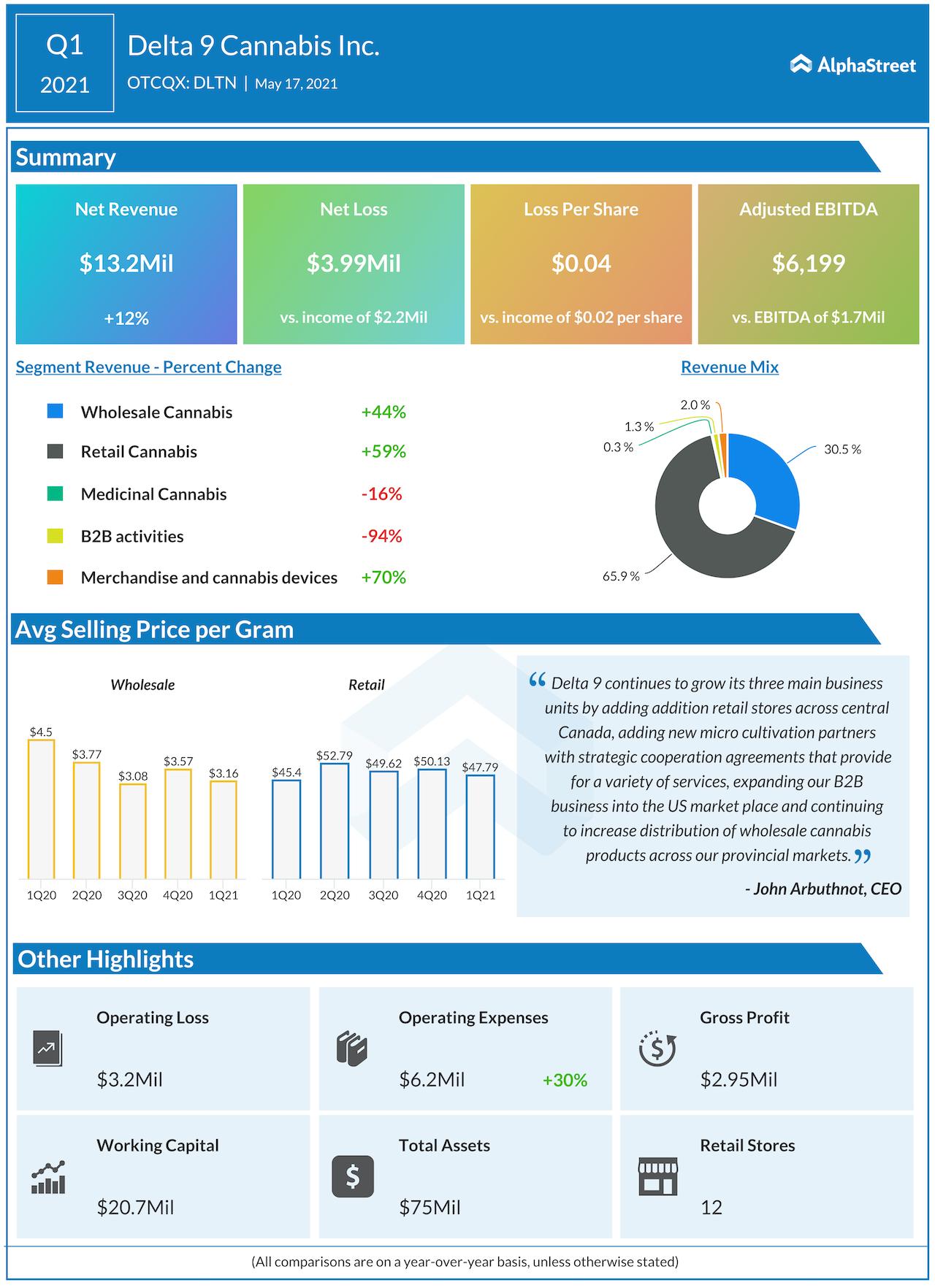Delta 9 cannabis Q2 2021 earnings