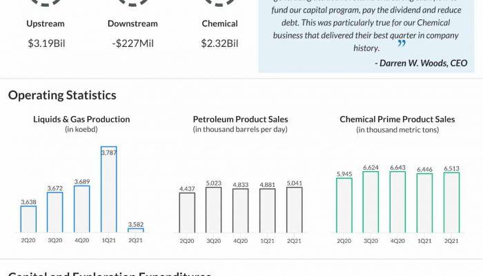ExxonMobil Q2 2021 earnings infographic