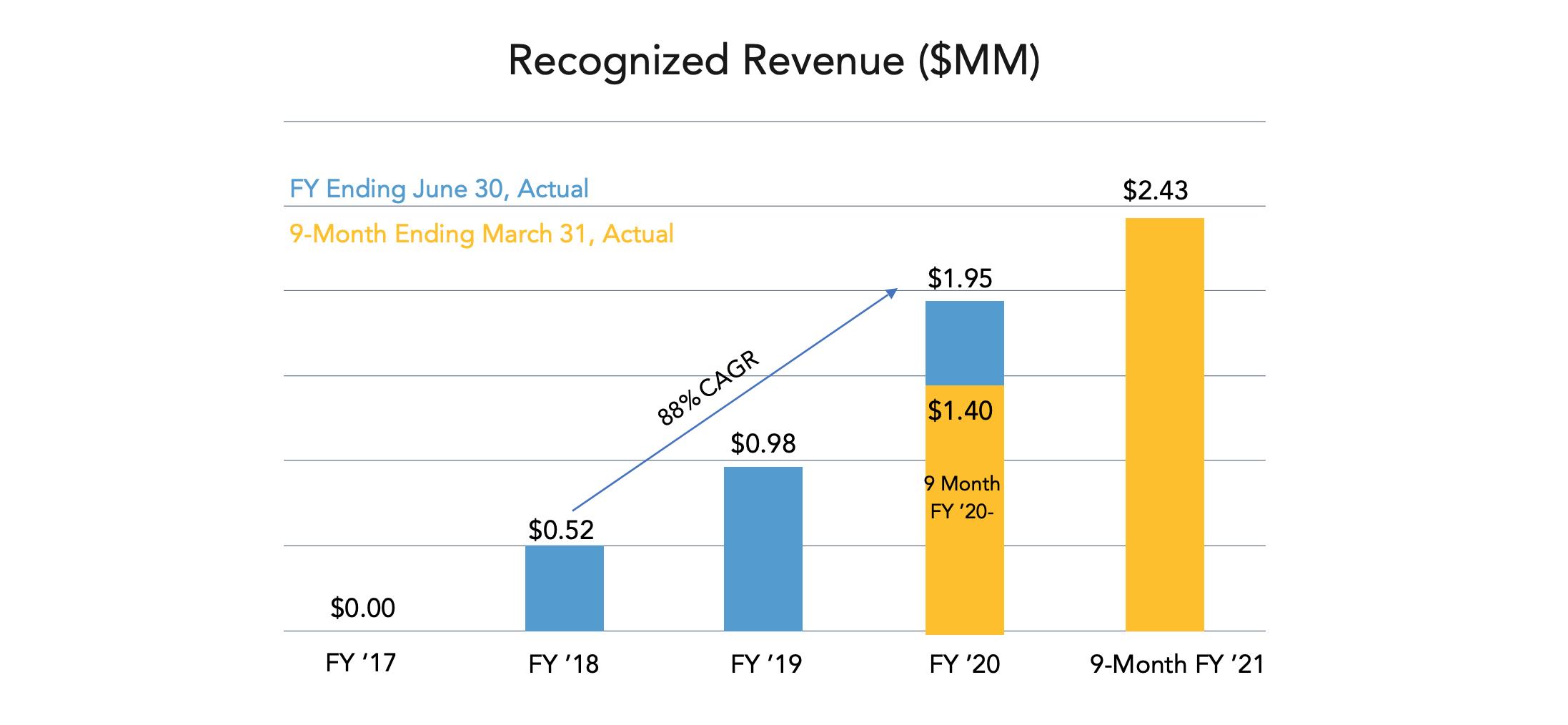 Glimpse Group revenue projection