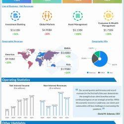 Goldman Sachs Q2 2021 Earnings Infographic