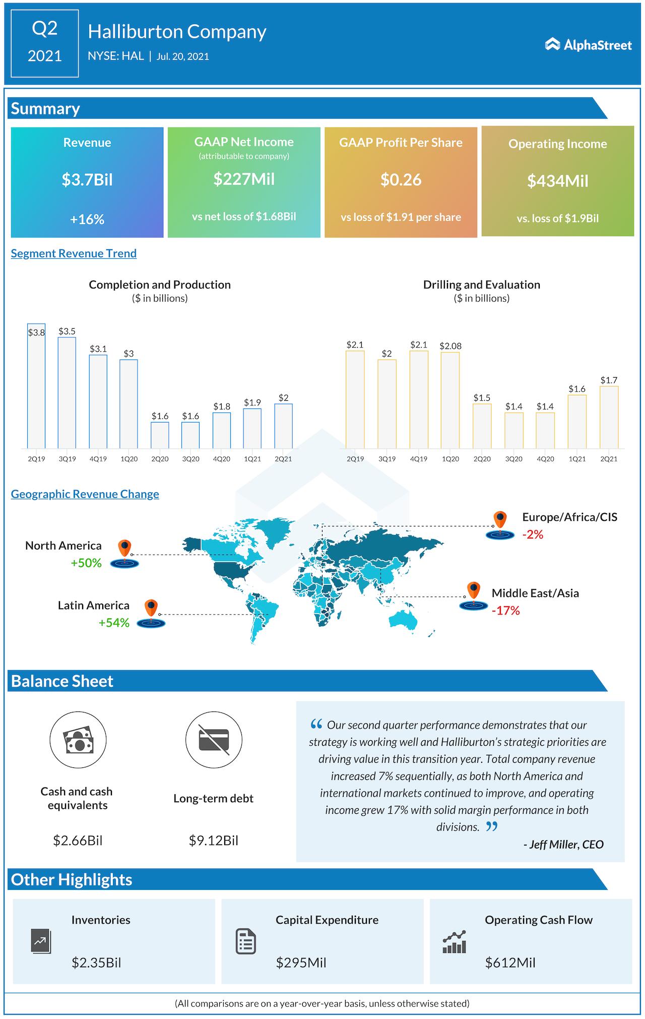 Halliburton Q2 2021 earnings IG