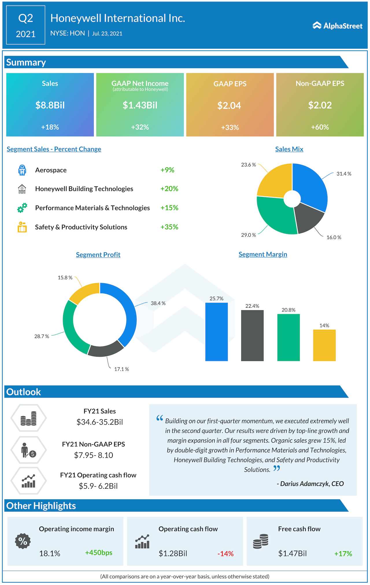 Honeywell International Q2 2021 earning