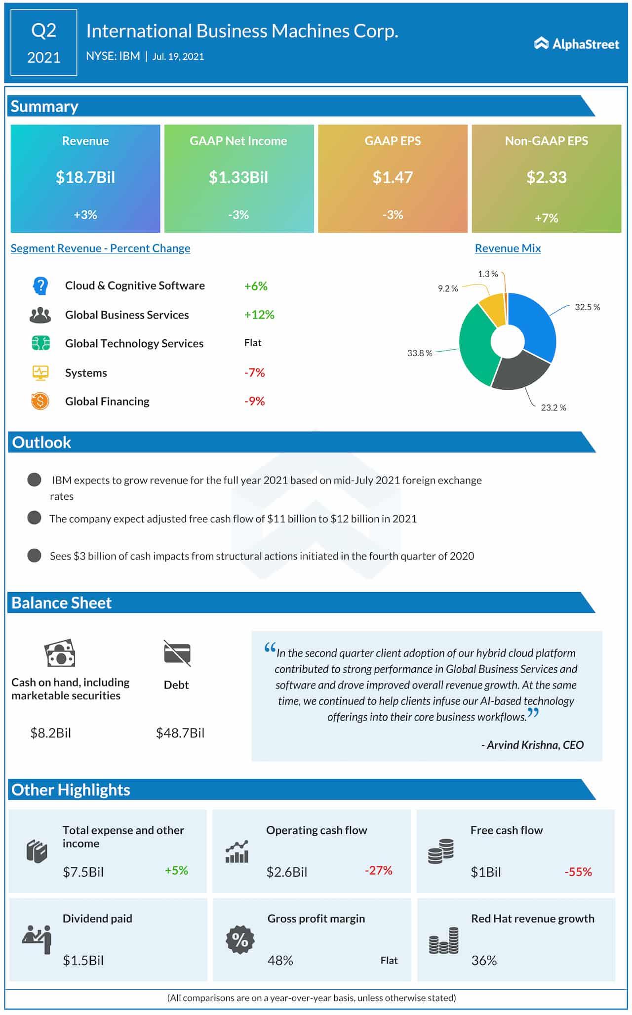 IBM Q2 2021 earnings infographic