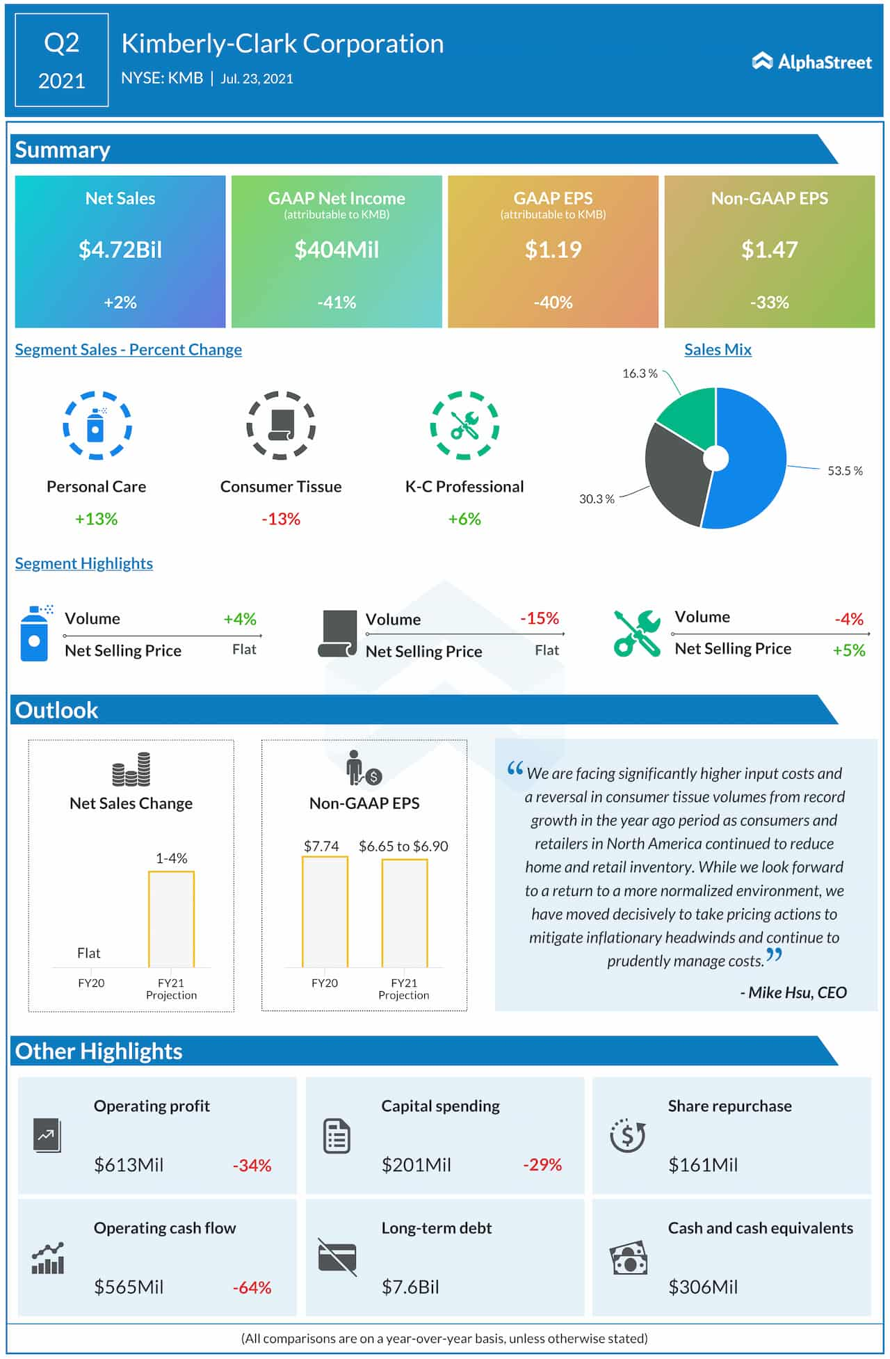 Kimberly-Clark Corp. Q2 2021 earnings infographic