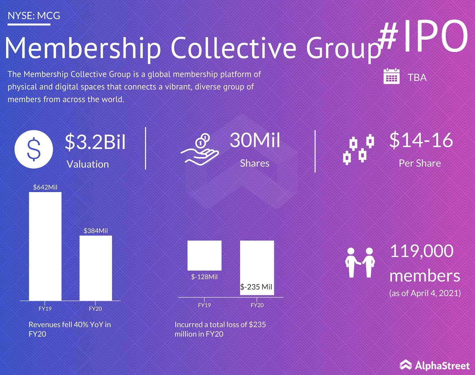 Membership Collective Group IPO
