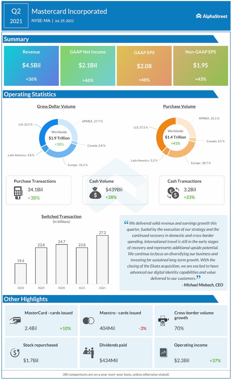Mastercard Q2 2021 earnings infographic