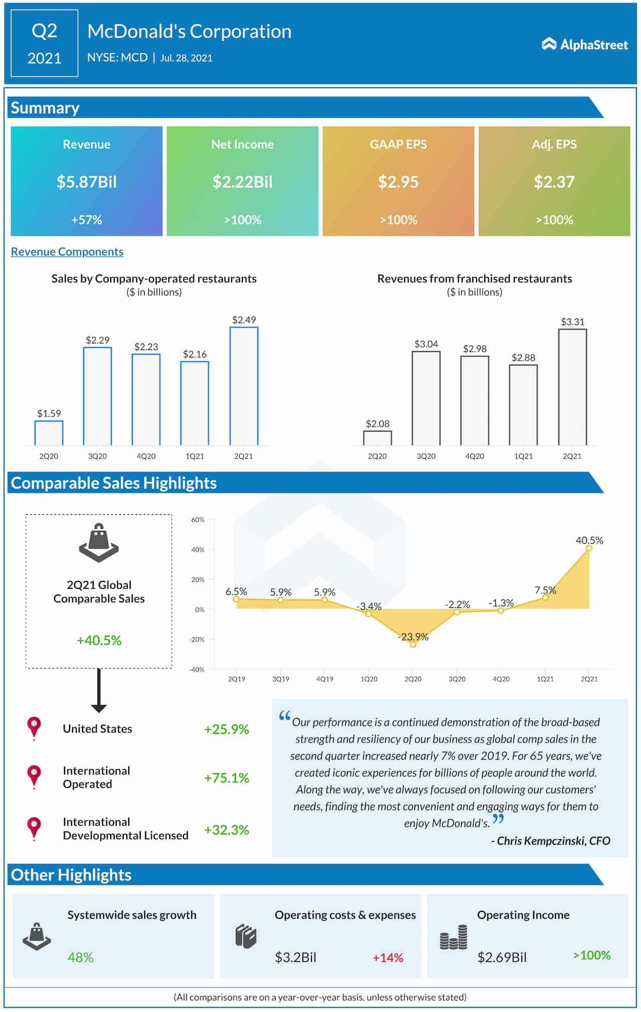 McDonald's Q2 2021 earnings infographic