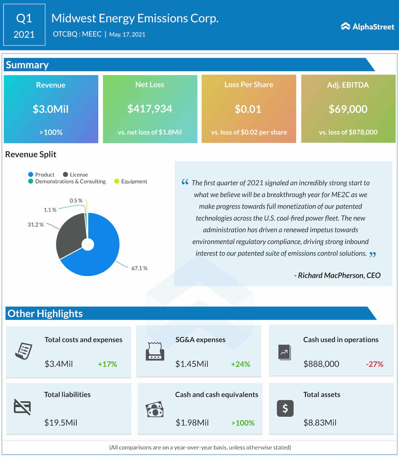 Midwest Energy Emissions Q1 2021 earnings infographic