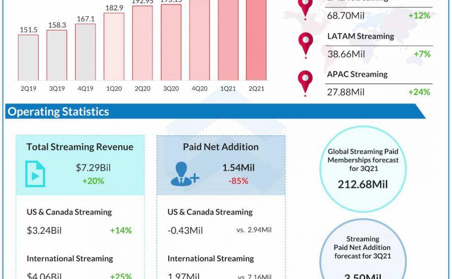 Netflix Q2 2021 earnings infographic
