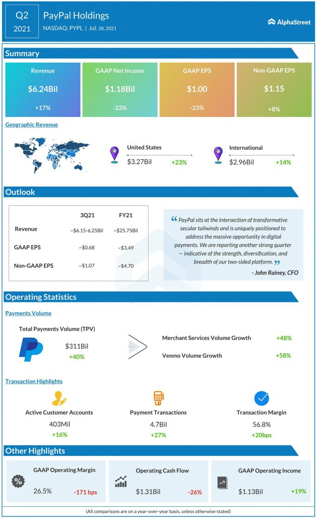 PayPal Second Quarter 2021 Results