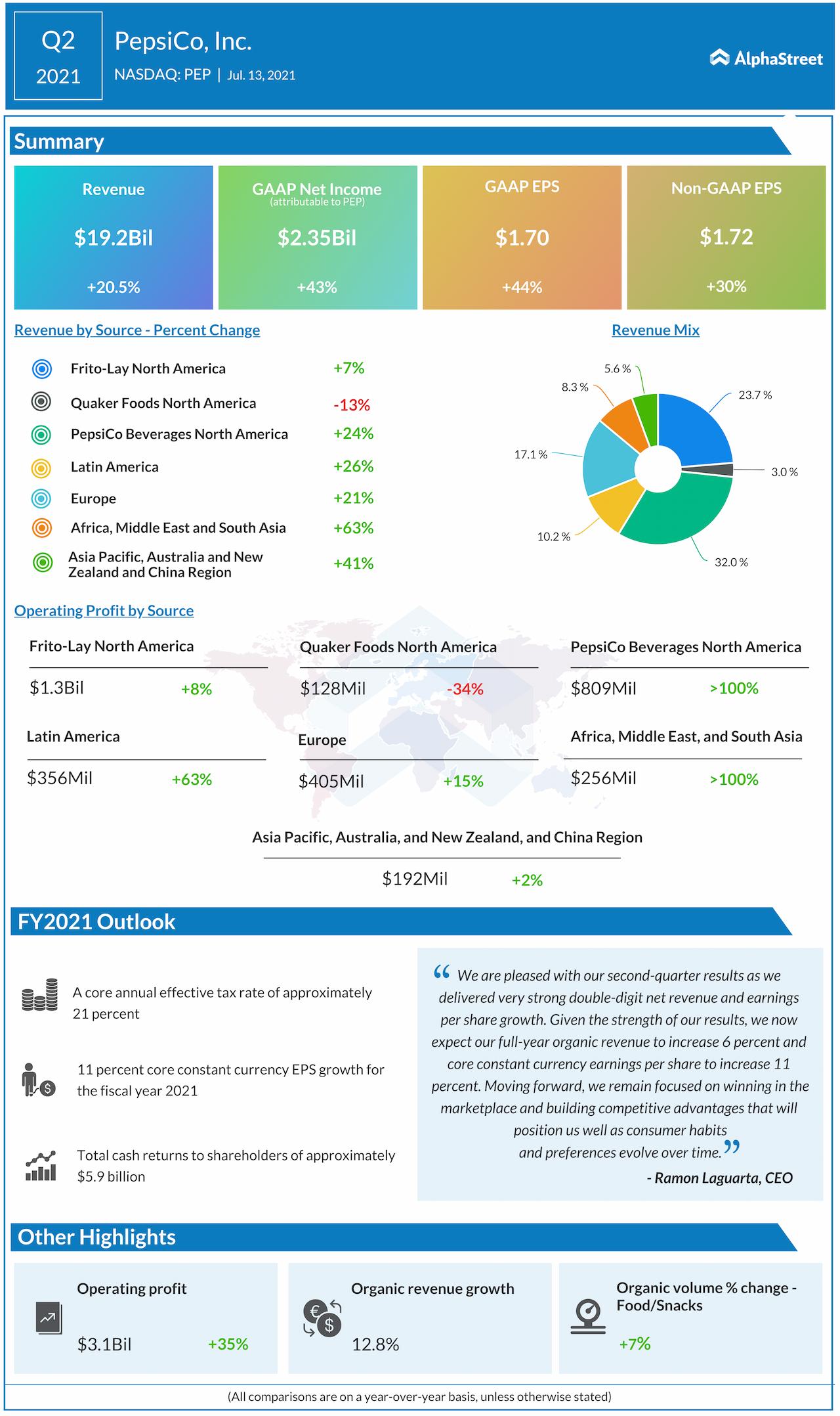 PepsiCo Q2 2021 earnings infographic
