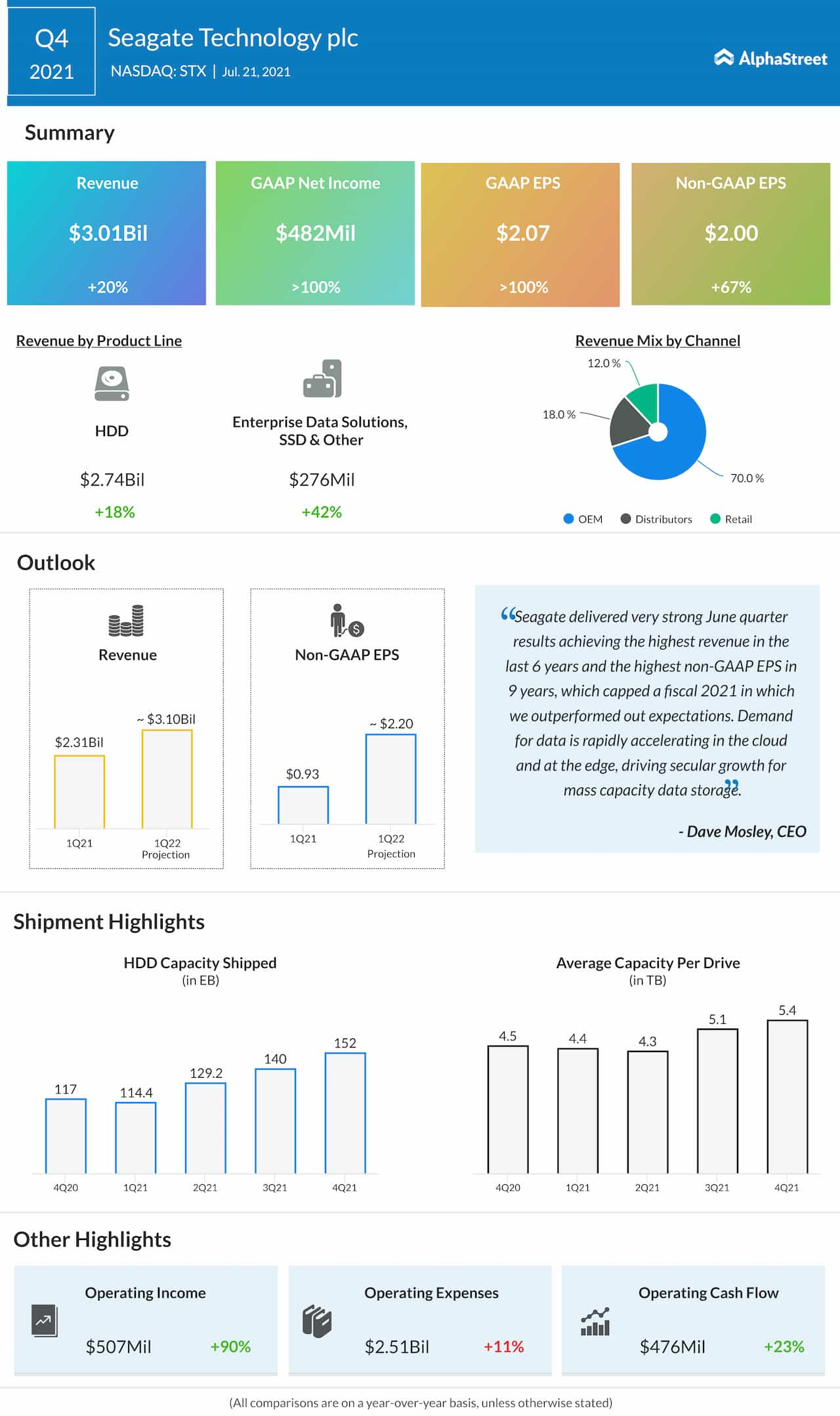 seagate Q4 2021 earnings infographic