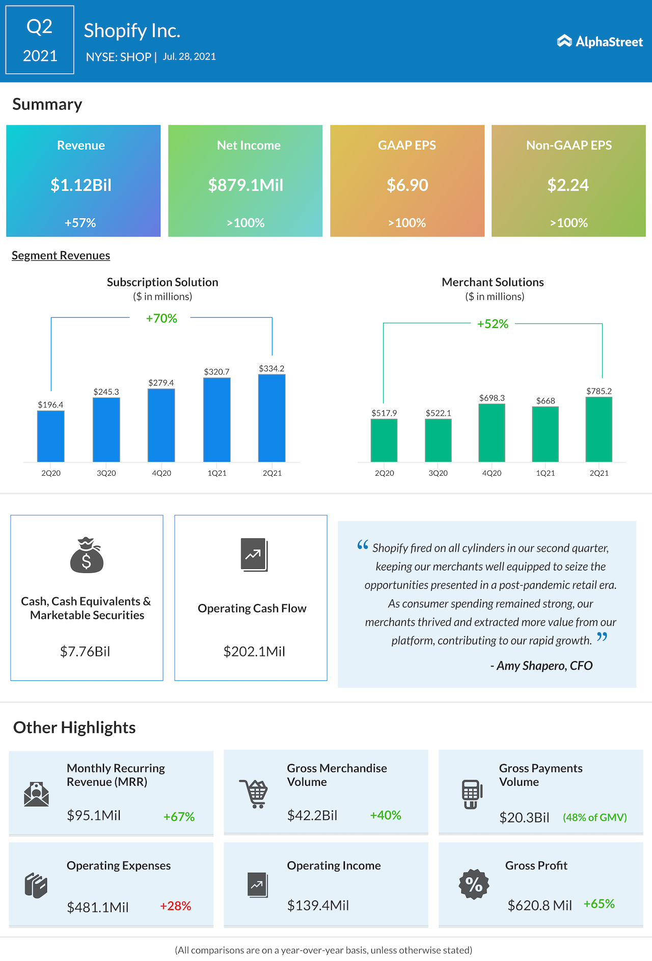 Shopify Inc Q2 2021 earnings