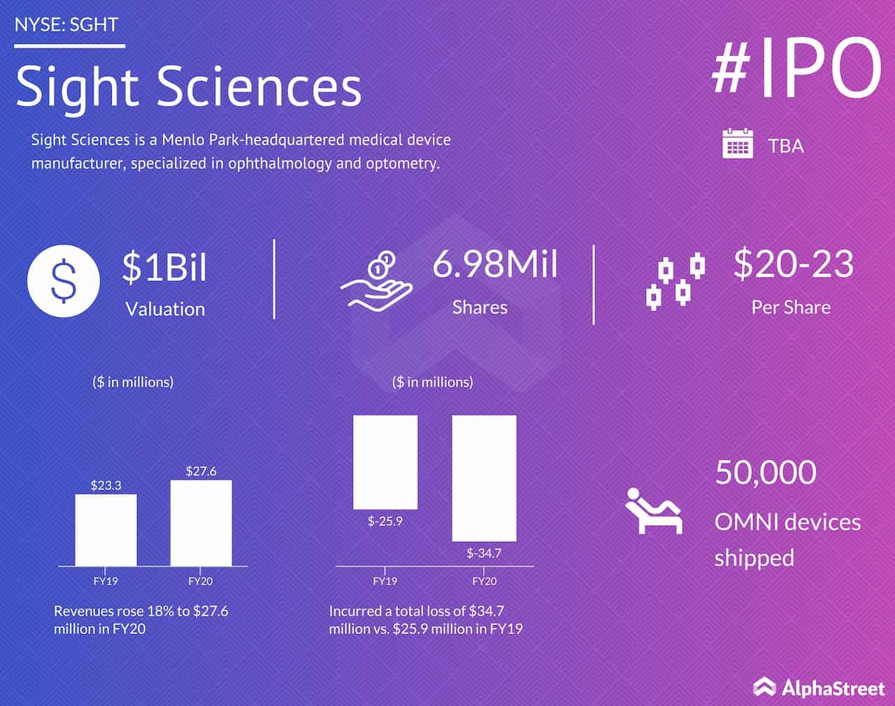 Sight Sciences IPO