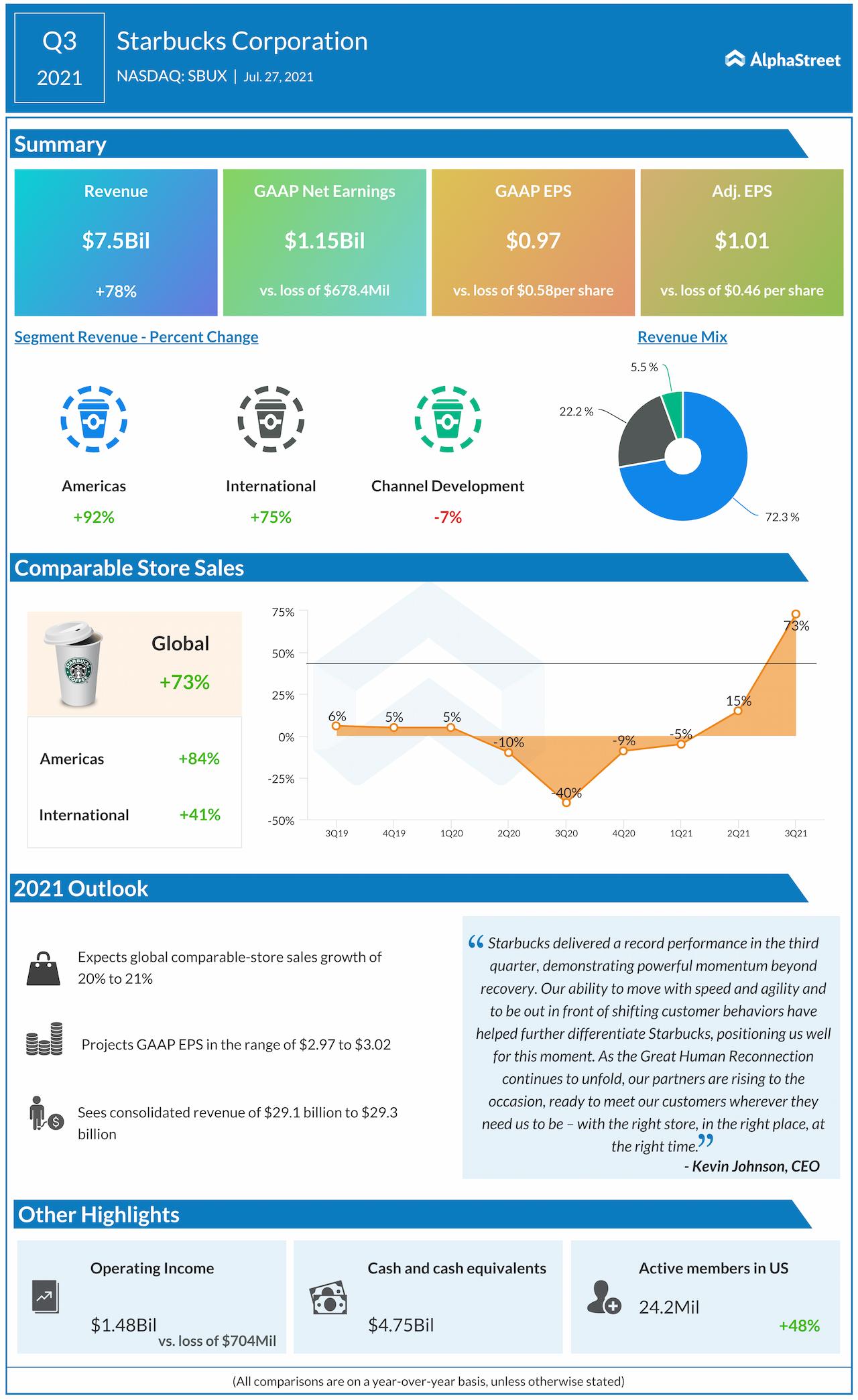 Starbucks Q3 2021 earnings infographic
