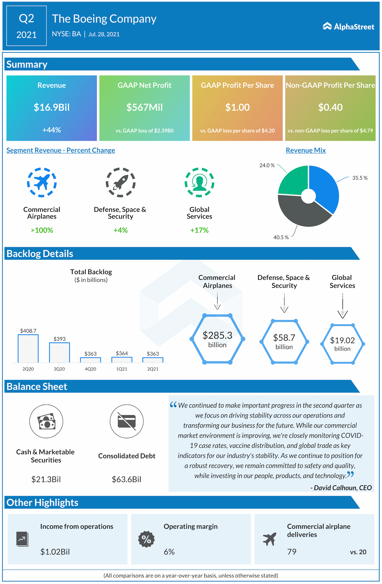 Boeing Q2 2021 earnings infographic