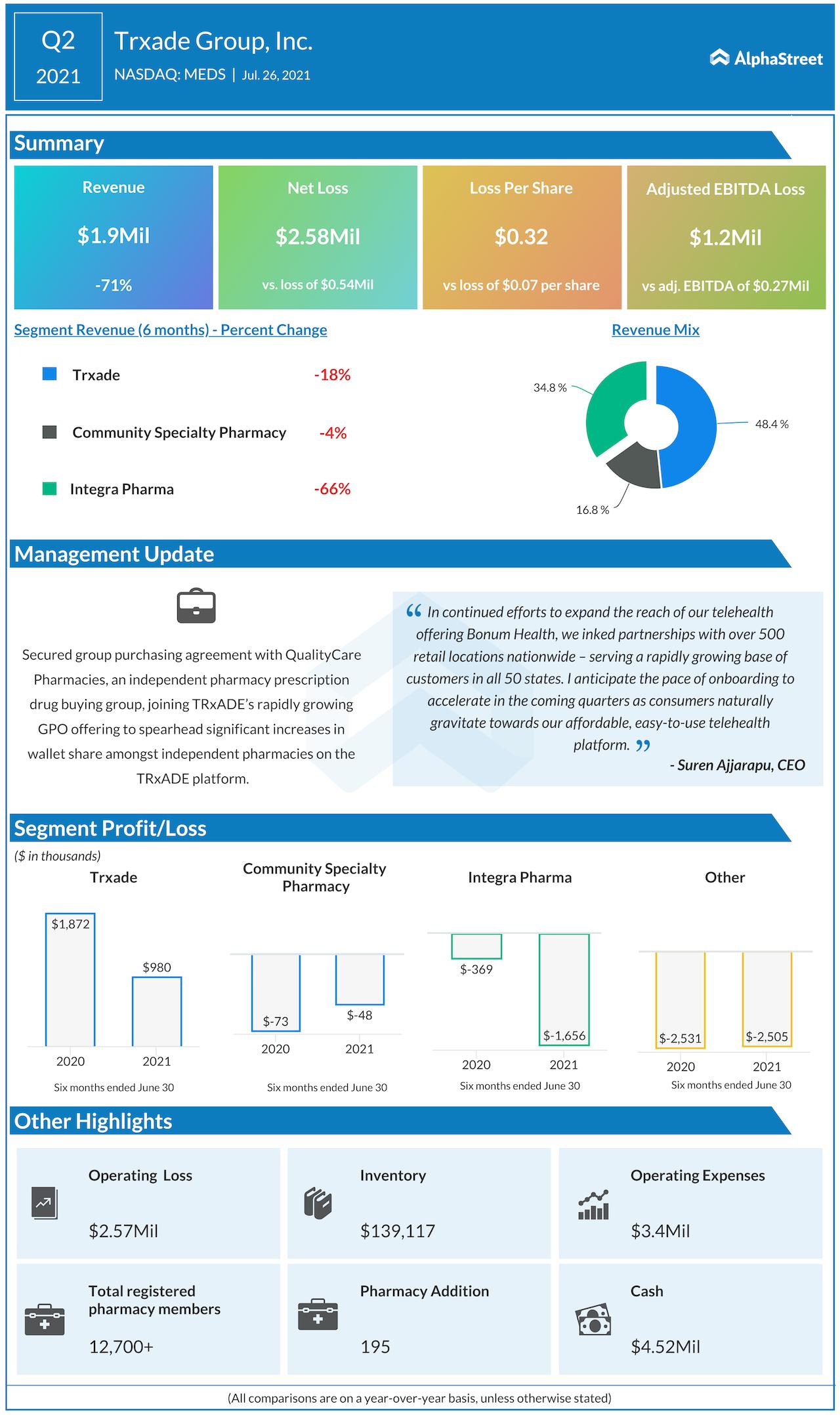 Trxade Health Q2 2021 earnings