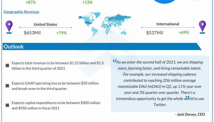 Twitter Q2 2021 earnings infographic