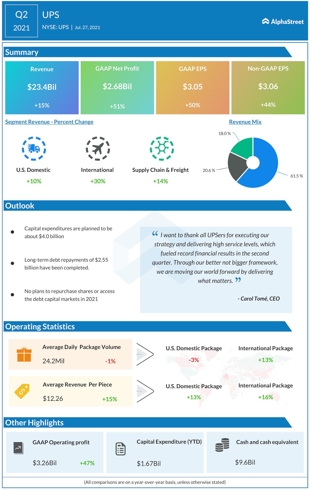 UPS Q2 2021 earnings