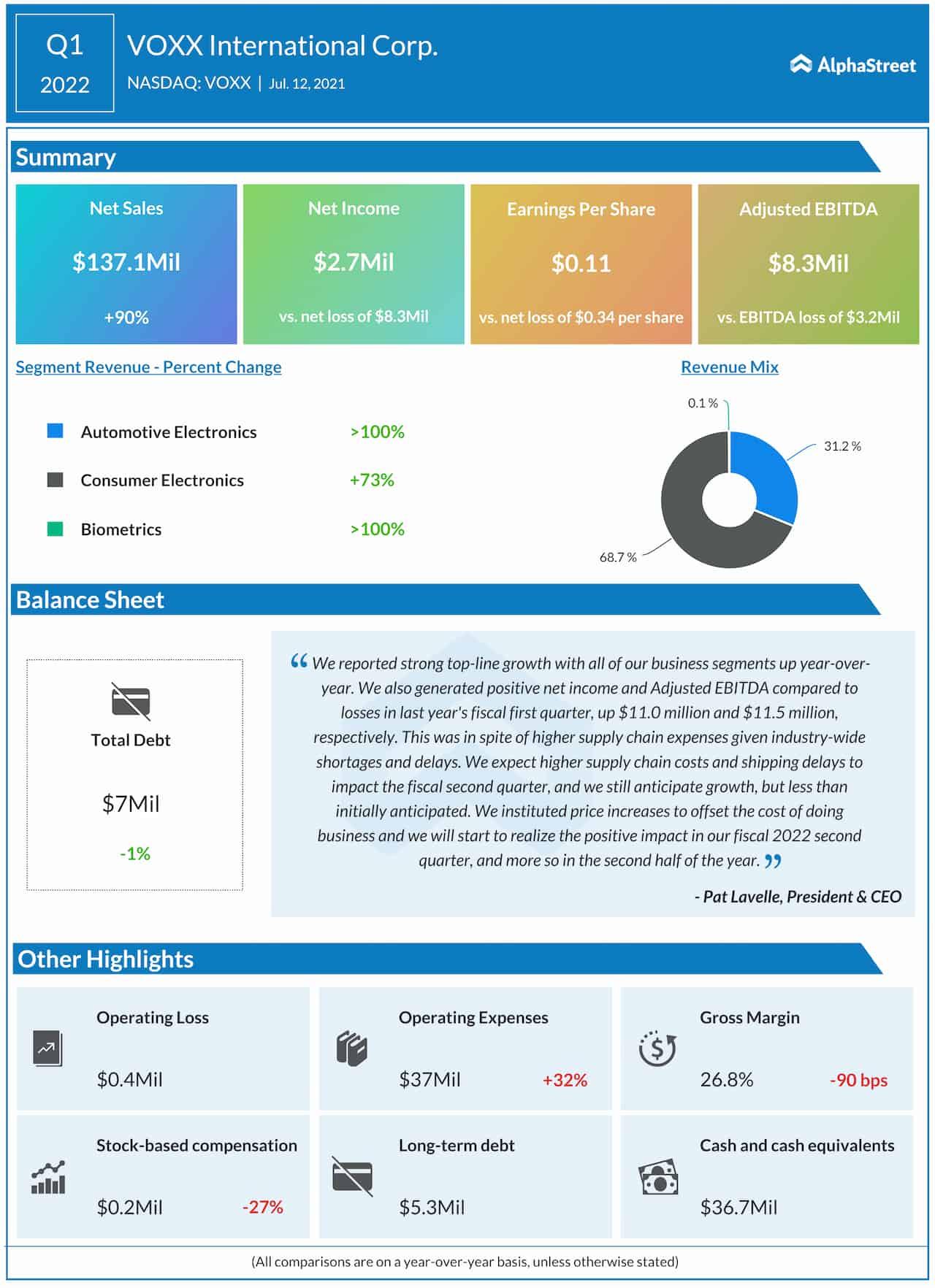 VOXX International Q1 2022 Earnings Infographic