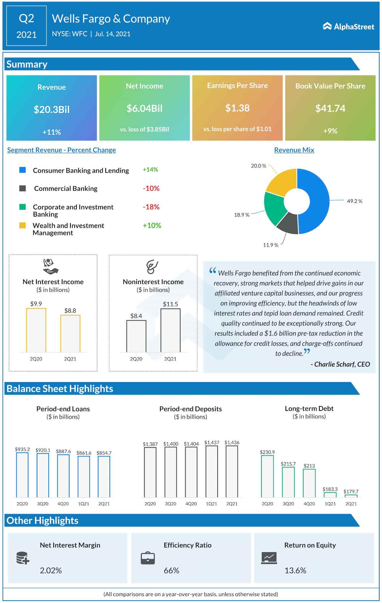 Wells Fargo Q1 2021 earnings infographic