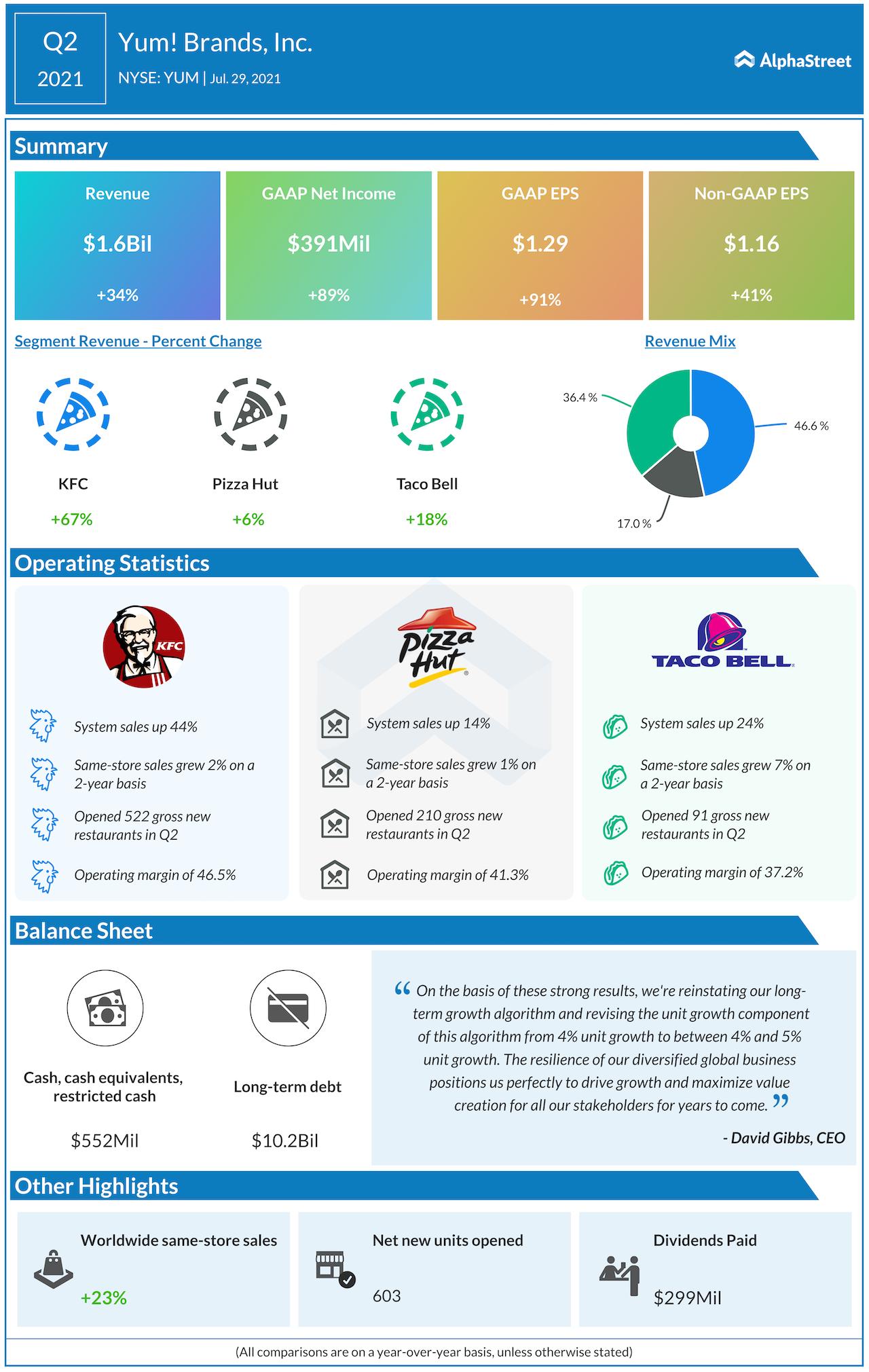 Yum Brands Q2 2021 earnings