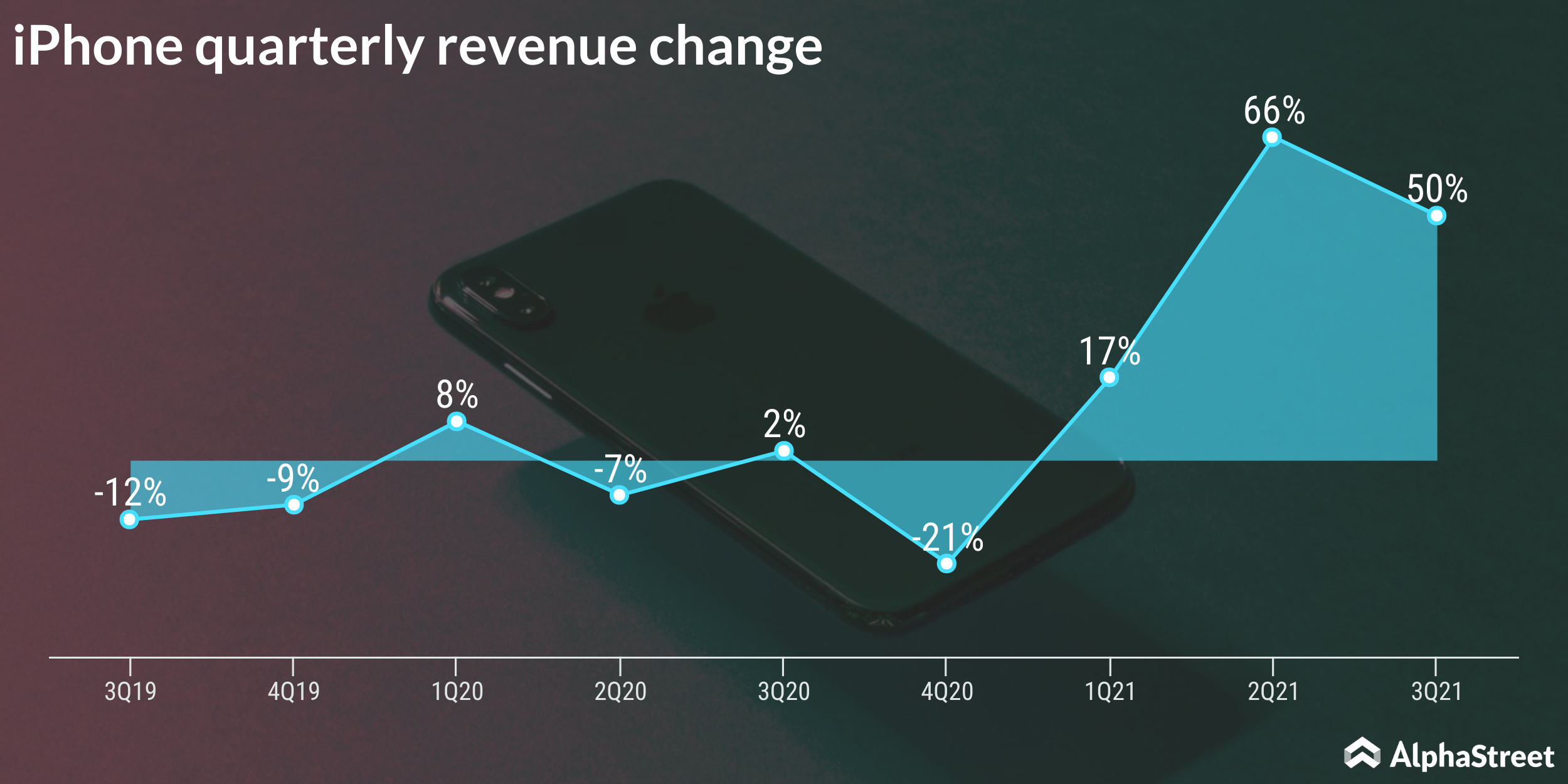 iPhone quarterly sales growth trend