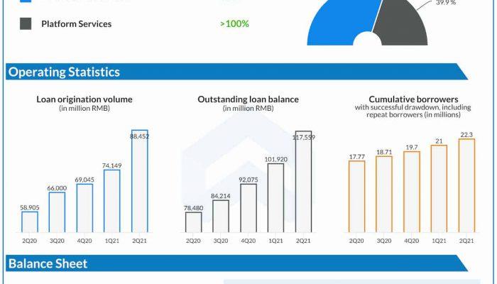 360 DigiTech Q2 2021 earnings infographic