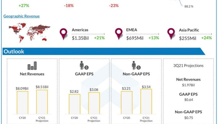 Activision Blizzard Q2 2021 earnings infographic