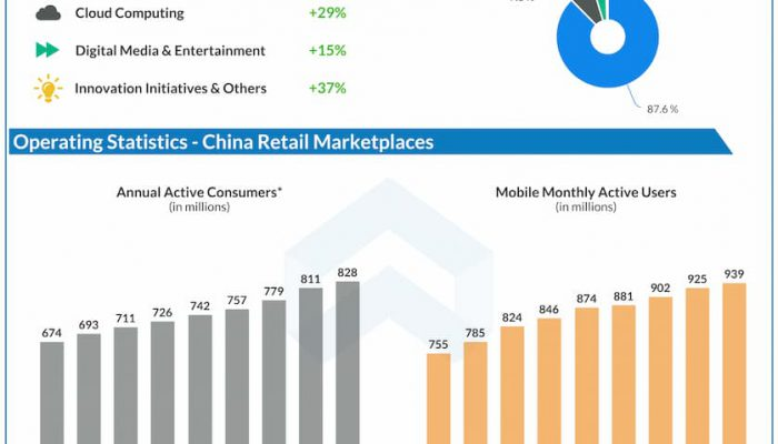 Alibaba reports Q1 2022 earnings results