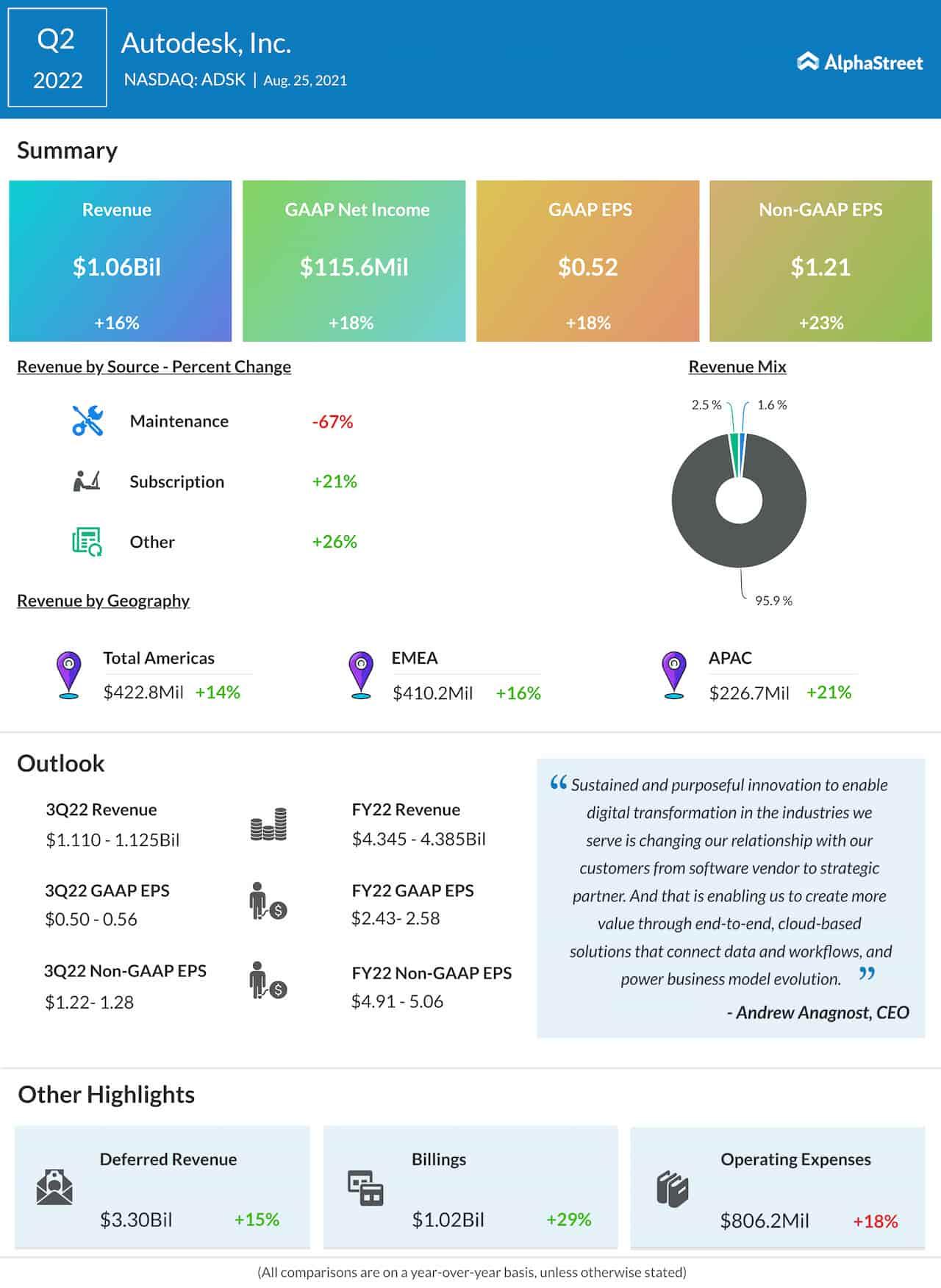 Autodesk Q2 2022 earnings infographic