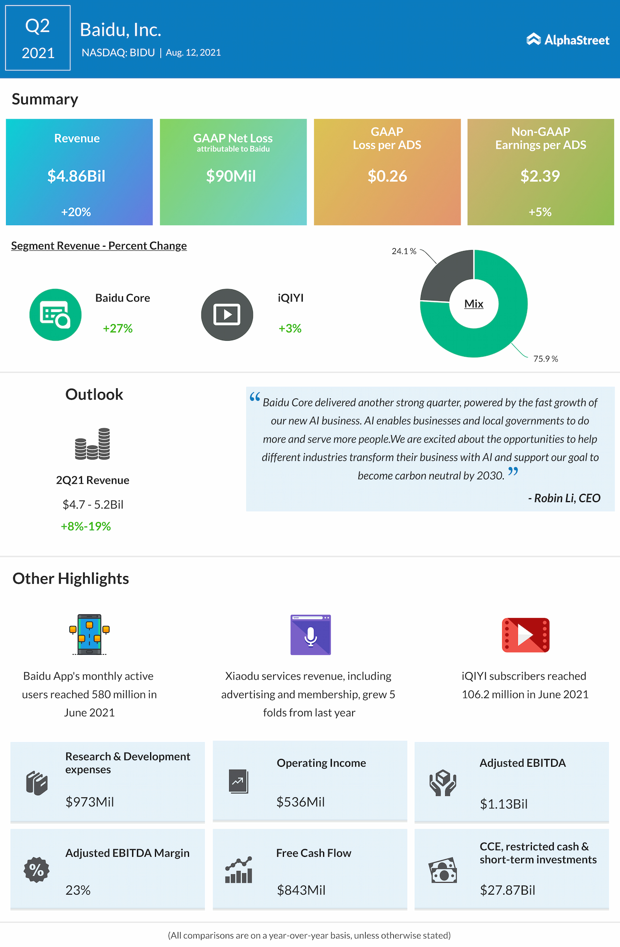 Baidu Q2 2021 Earnings Infographic
