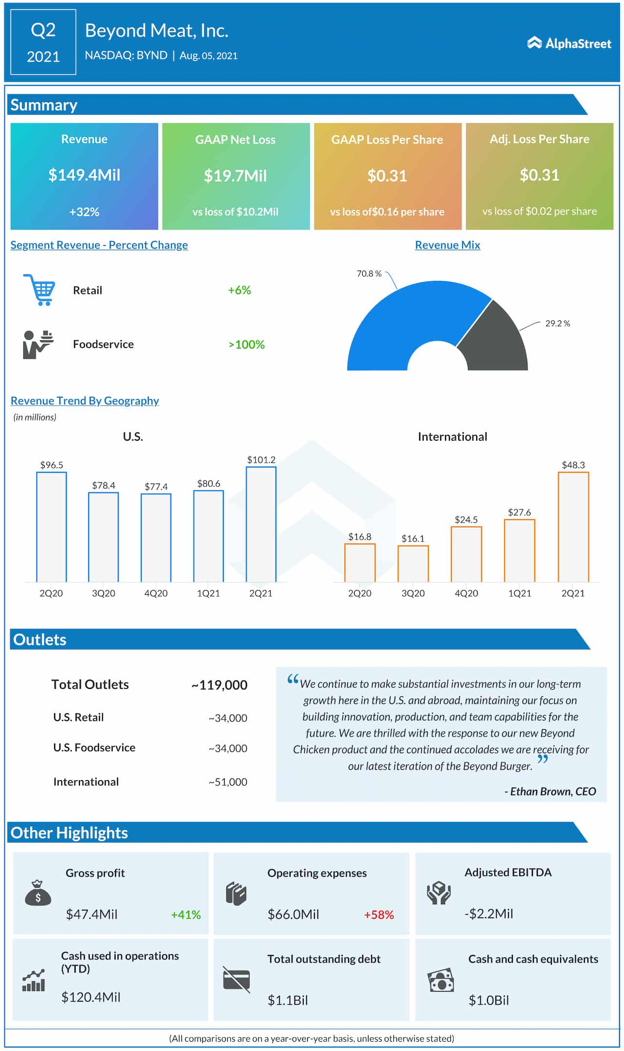 Beyond Meat Q2 2021 earnings infographic