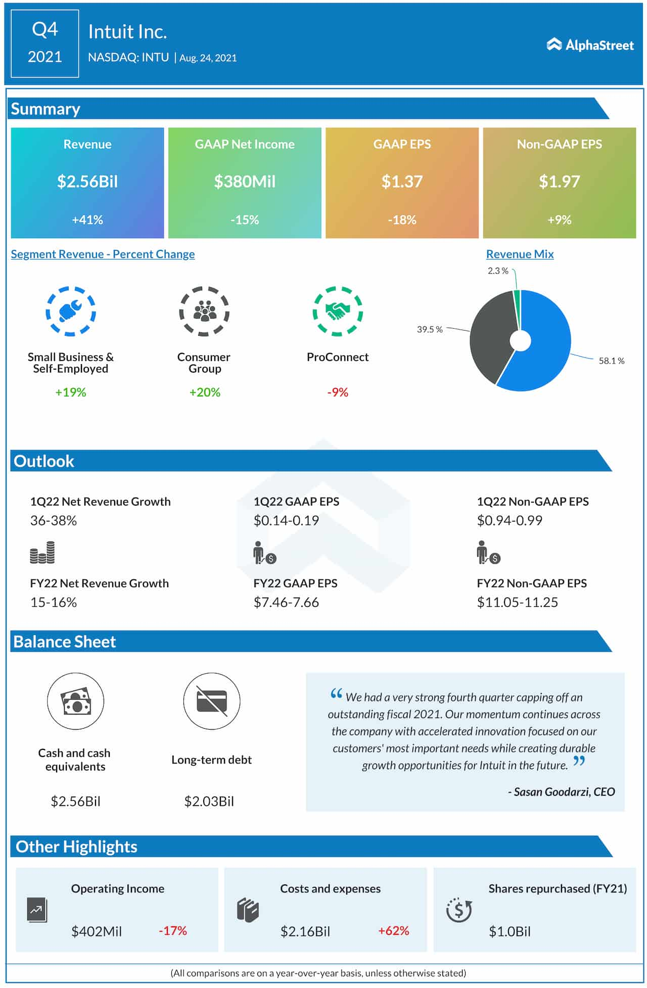 Intuitive Q4 2021 earnings infographic