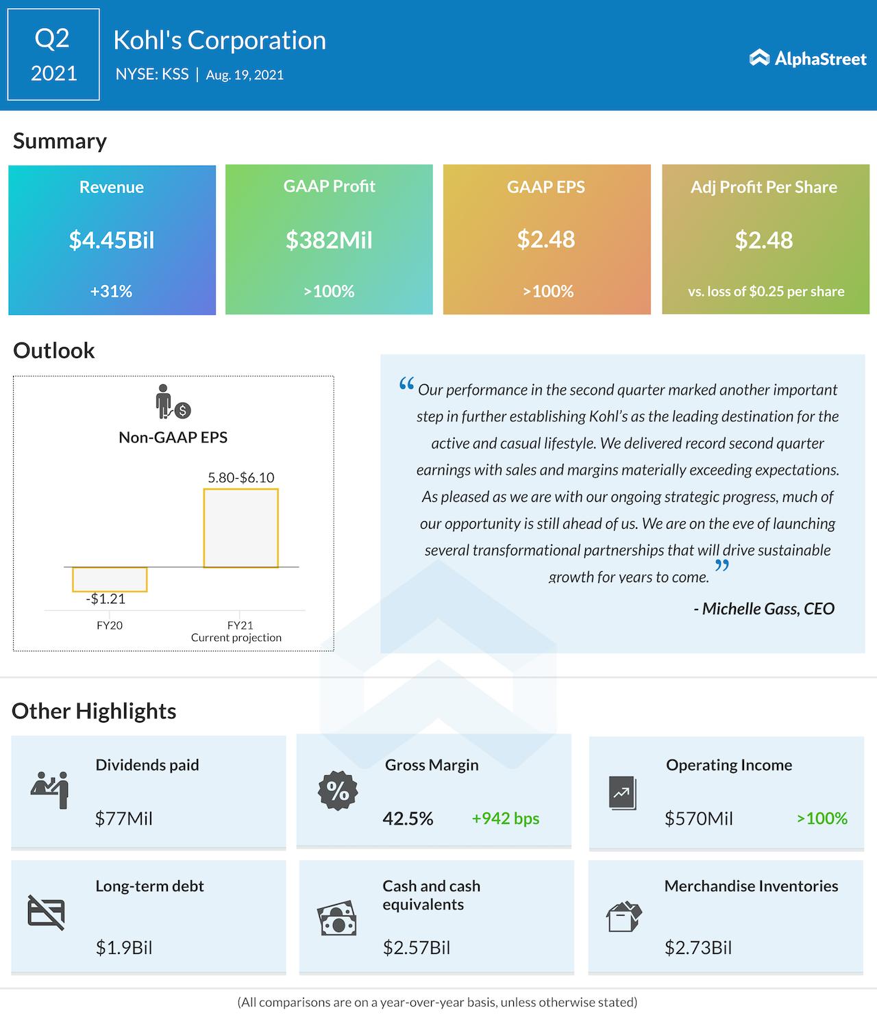 Kohl's Q2 2021 earnings