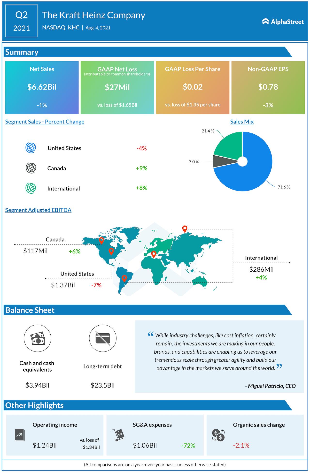 The Kraft Heinz Company Q2 2021 earnings.png