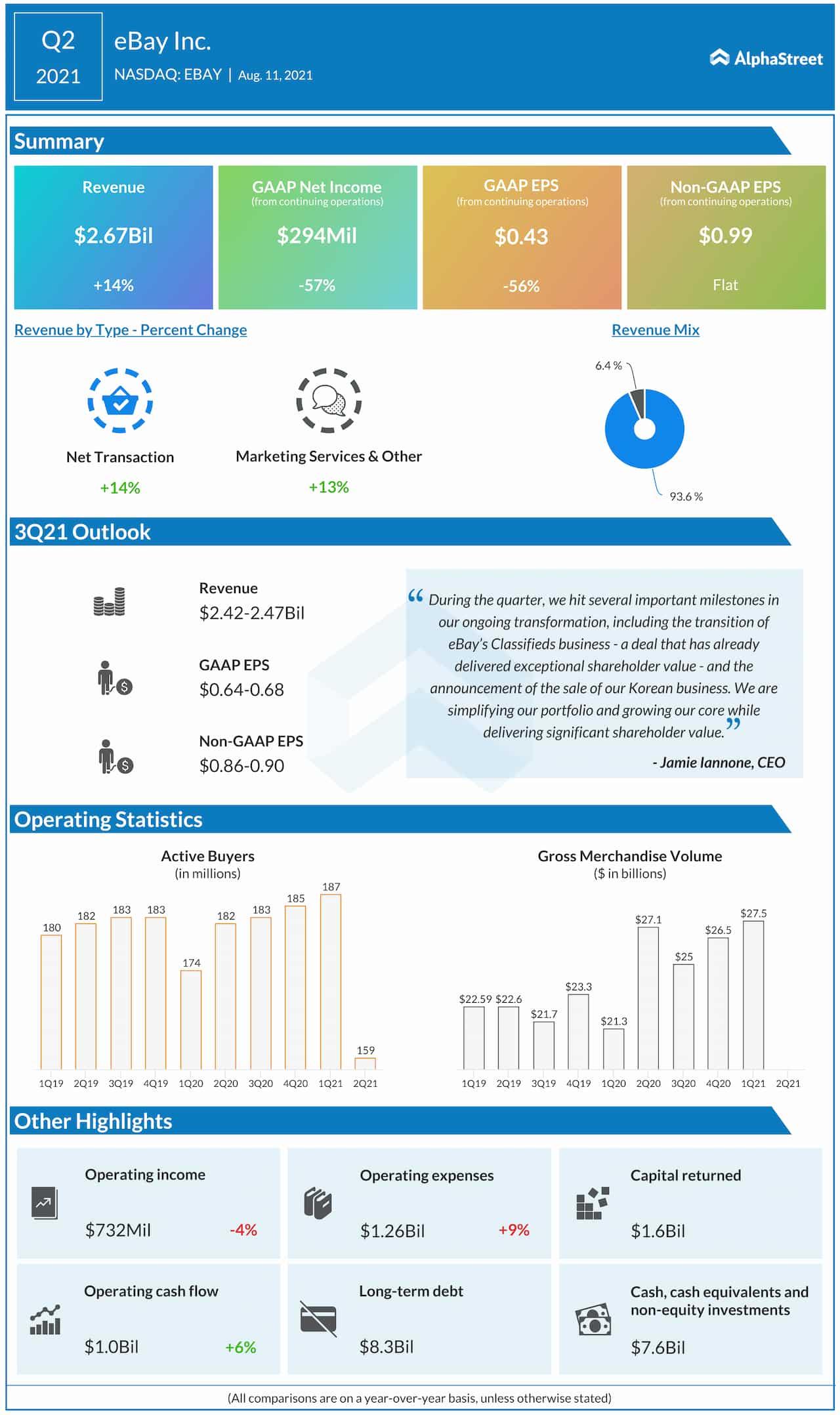 eBay Q2 2021 earnings infographic