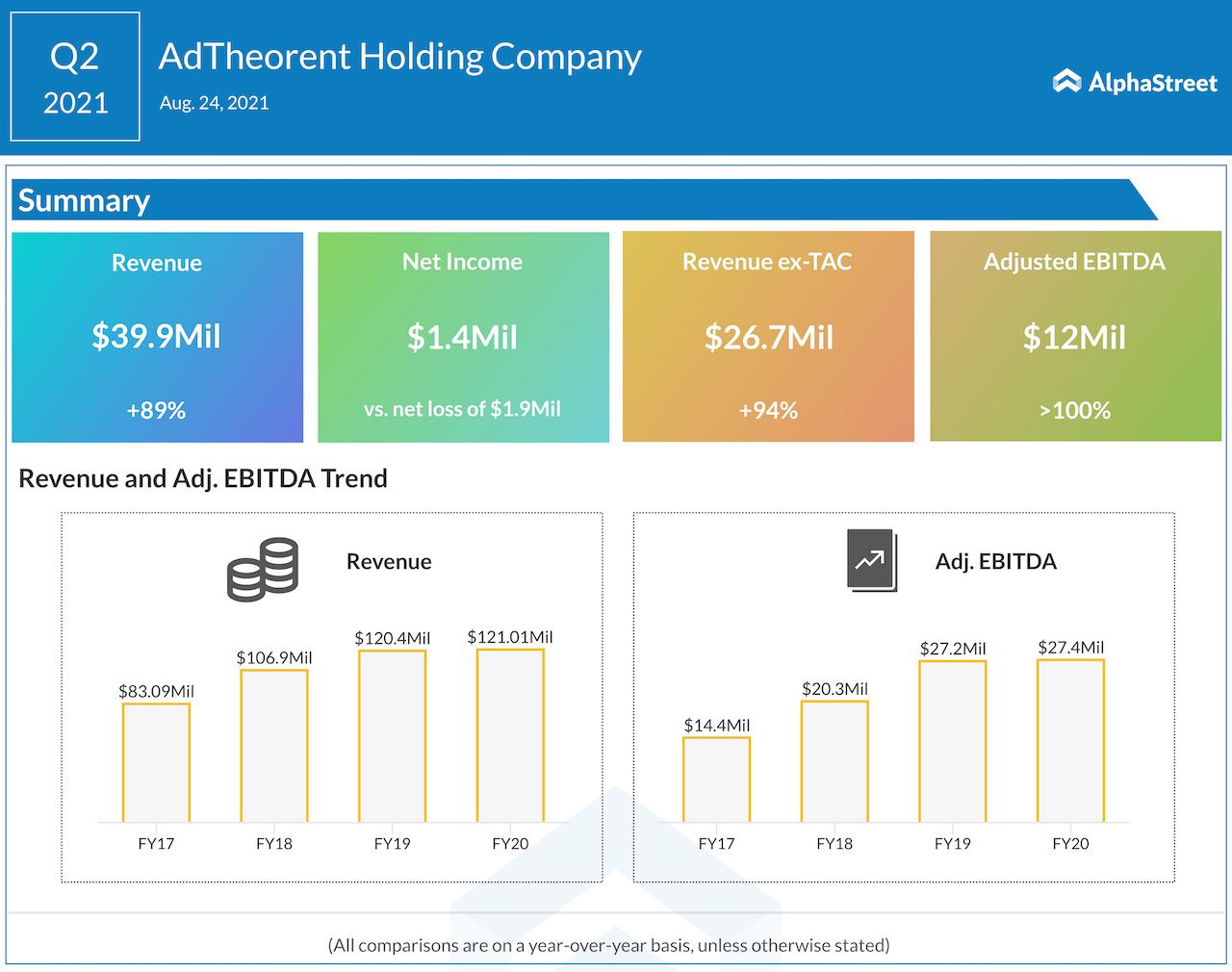 Adtheorent Q2 2021 earnings