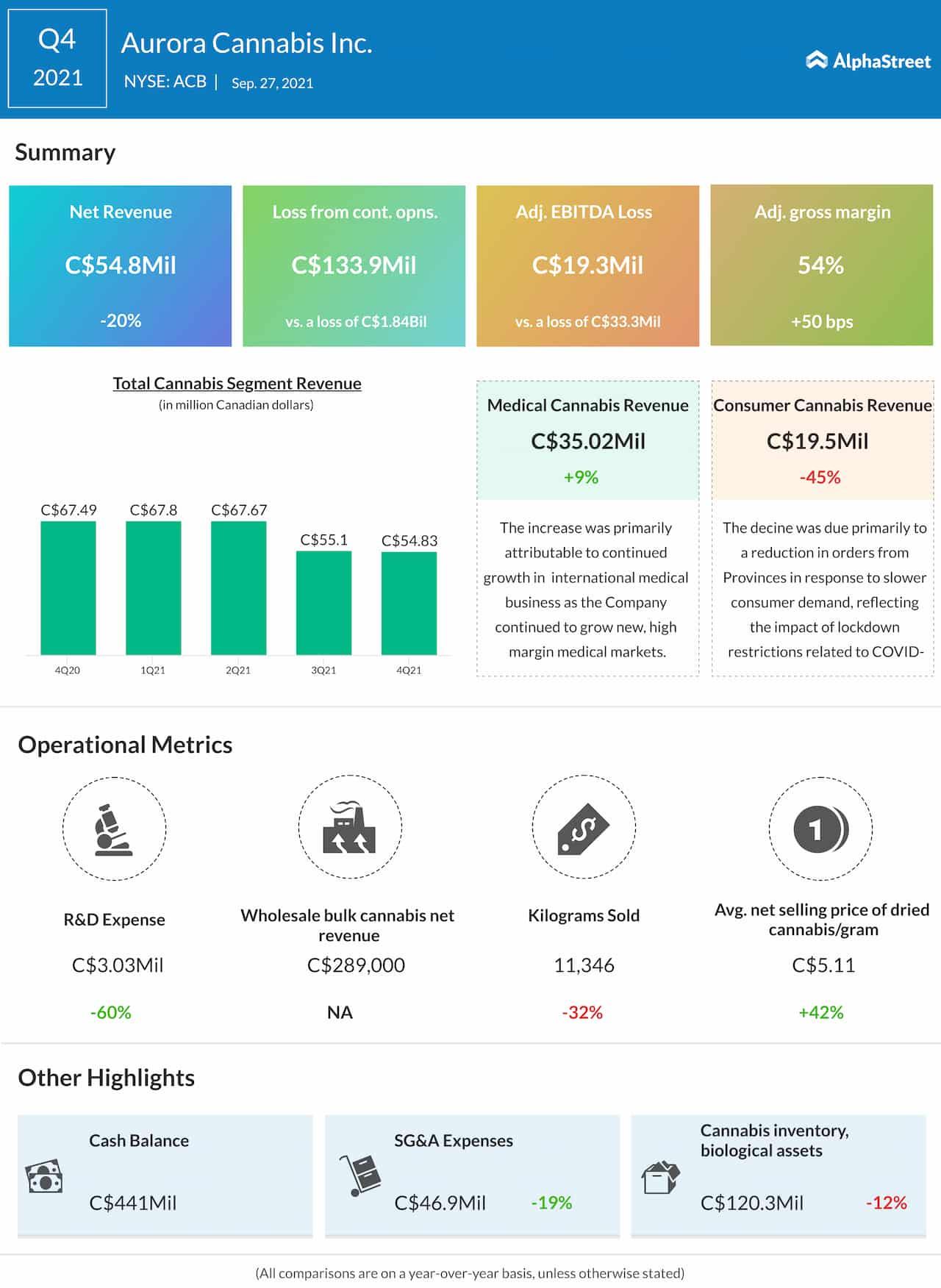 Aurora Cannabis Q4 2021 earnings infographic