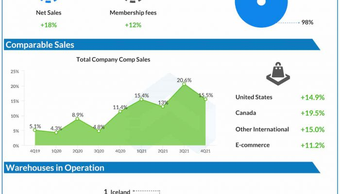 Costco Q4 2021 earnings infographic