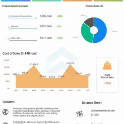 Gamestop Q2 2021 earnings infographic