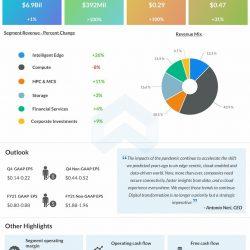 Hewlett Packard Enterprise reports Q3 2021 earnings results