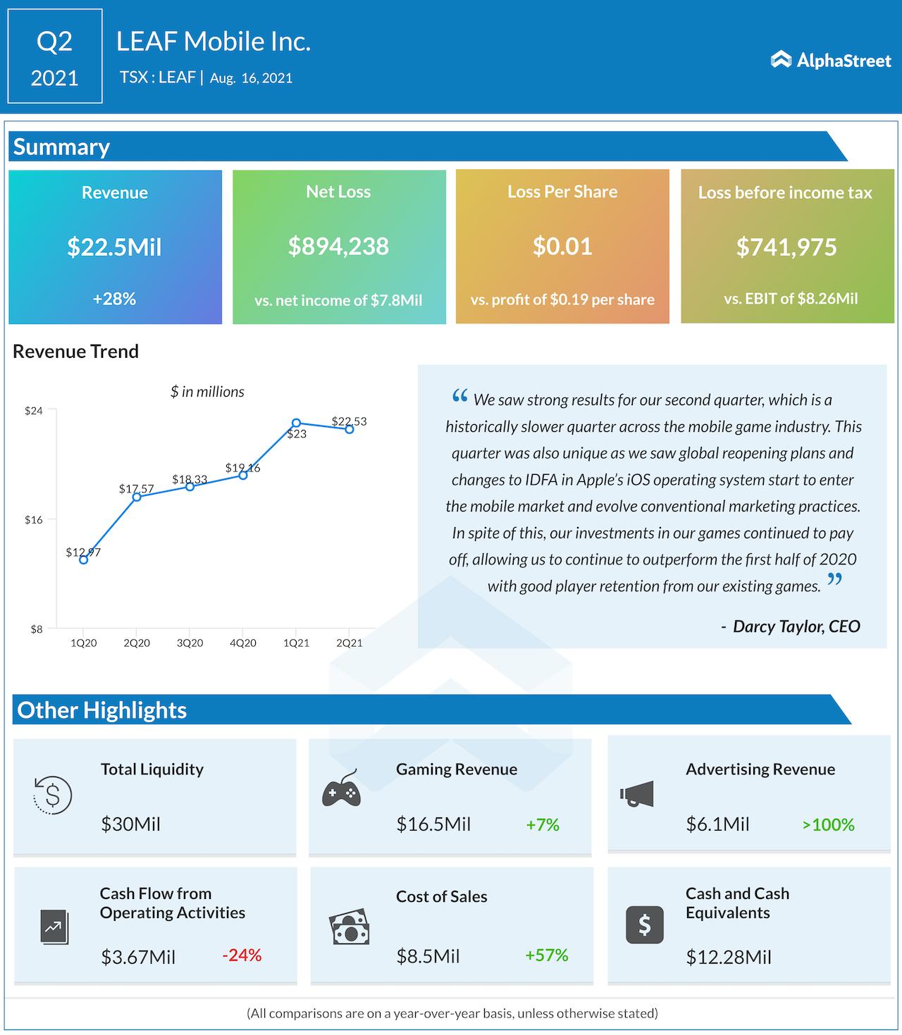 LEAF Mobile Q2 2021 earnings
