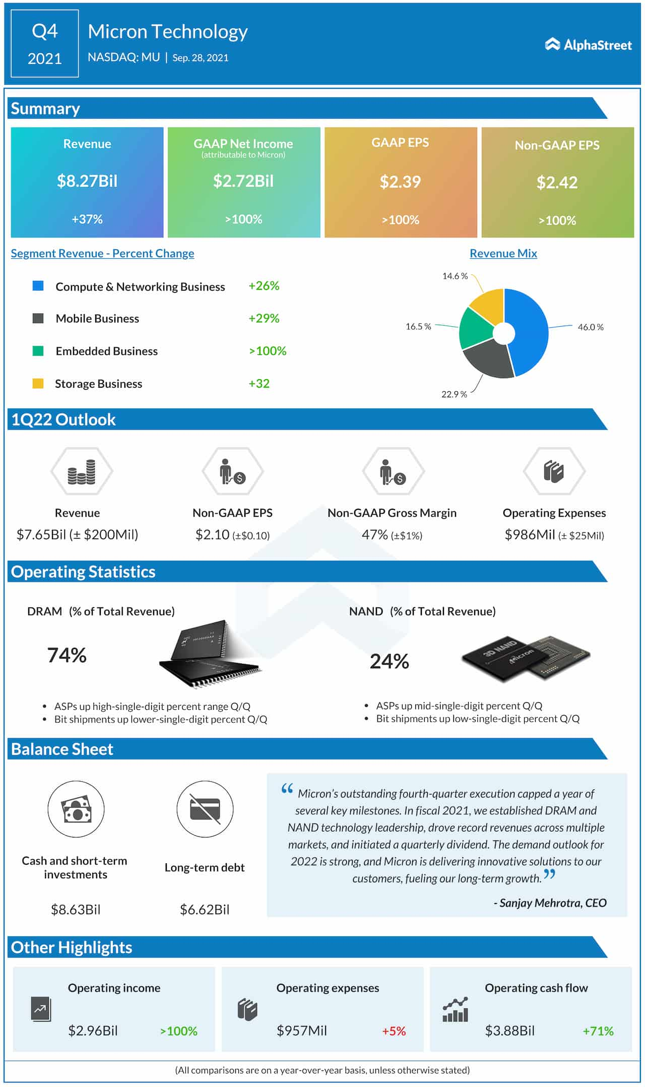 Micron Q4 2021 earnings infographic