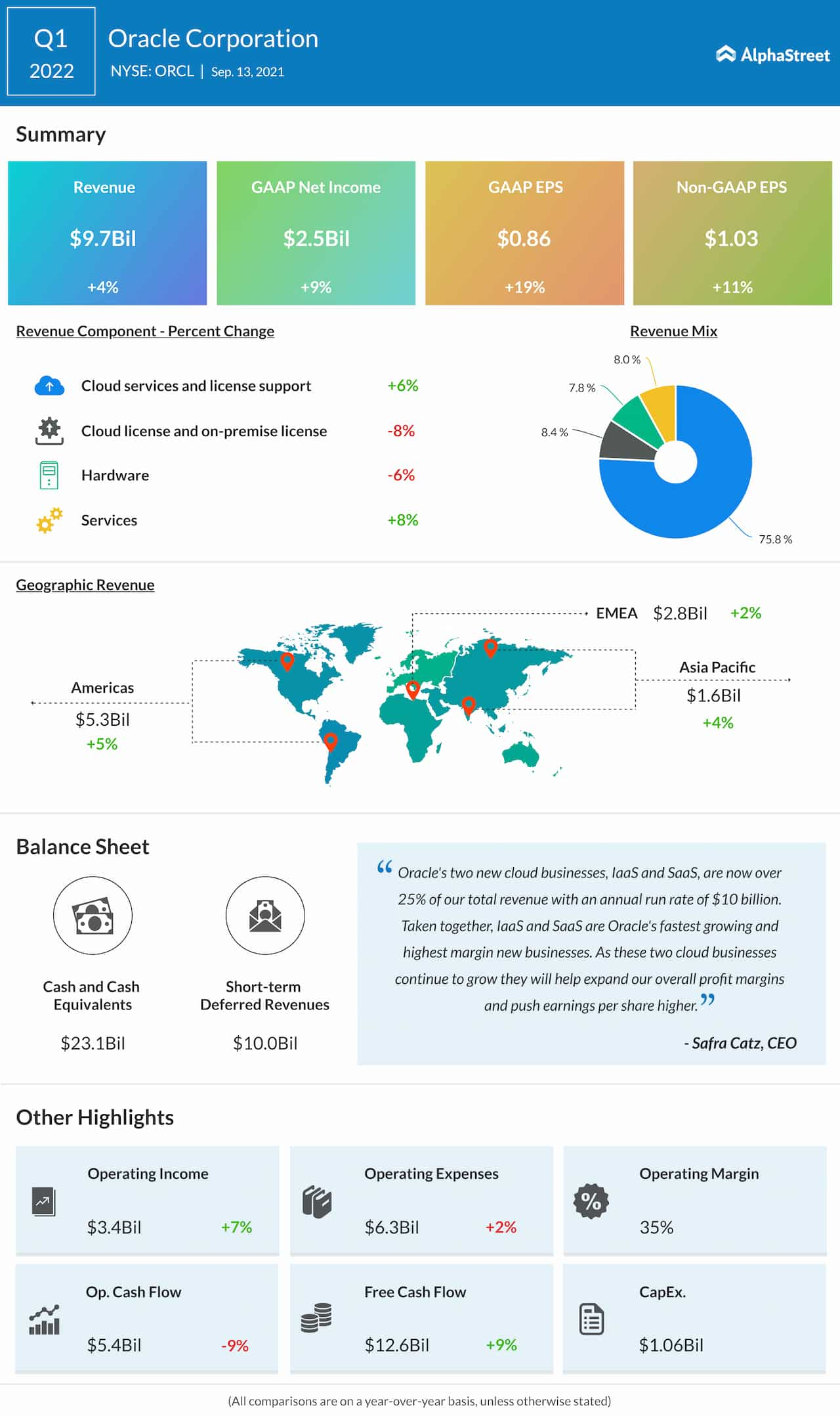 Oracle Q1 2021 earnings infographic