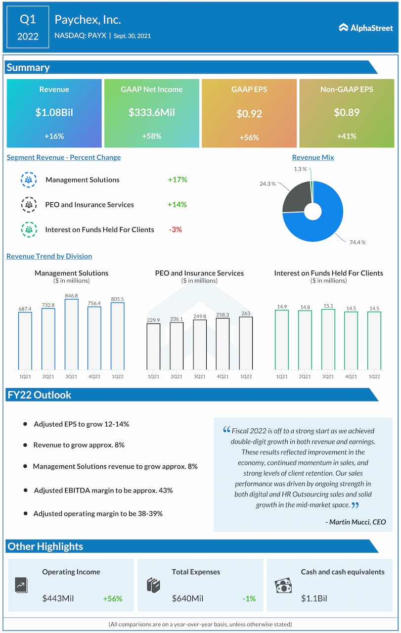 Paychex Q1 2022 earnings infographic