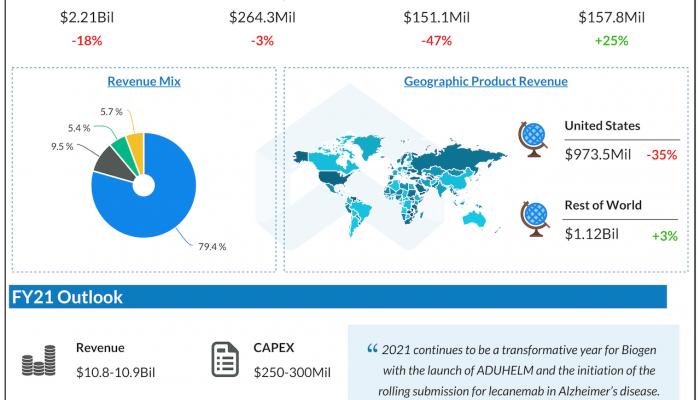 Biogen Q3 2021 earnings