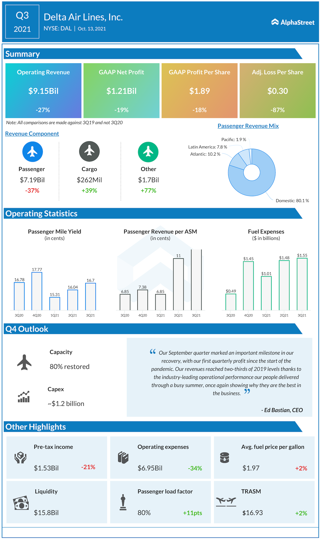 Delta Air Lines Q3 2021 earnings